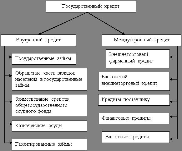 Технология Размещения Муниципальных Займов Шпаргалка